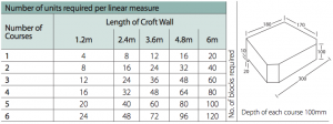 units required and dimensions of marshalls croft stone walling